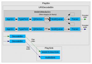 Improving Media Source Extensions on WebKit ports based on